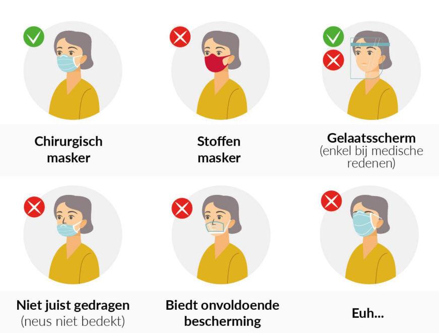 mondmaskers goed en fout